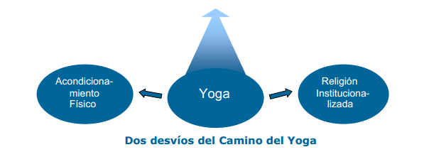 http://www.swamij.com/spanish/YogaModernoyYogaTradicional.pdf