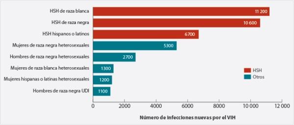 MSM-VIH-espanol