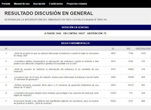 http://www.senadorvirtual.cl/resu_general.php?nroboletin=9895-11&ideleg=3357